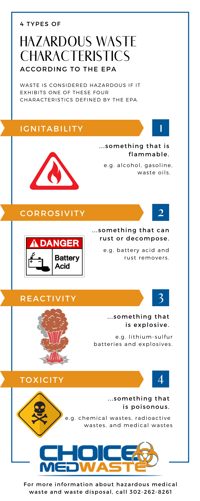 Infographic that breaks down the four types of EPA-designated Hazardous Waste